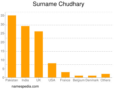 Surname Chudhary