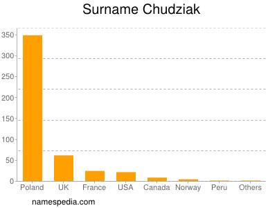 Surname Chudziak