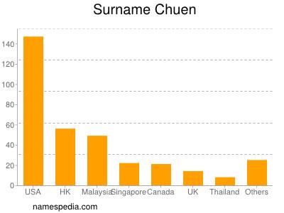 Surname Chuen