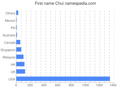 Given name Chui