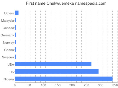 Given name Chukwuemeka