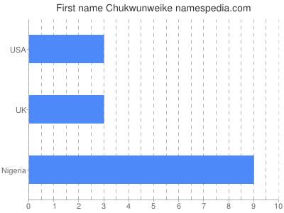 Given name Chukwunweike