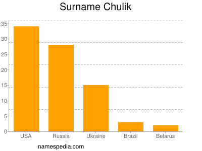 Surname Chulik