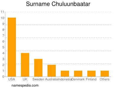 Surname Chuluunbaatar