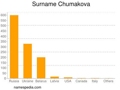 Surname Chumakova