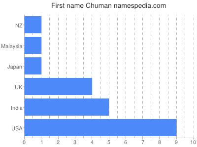 Given name Chuman