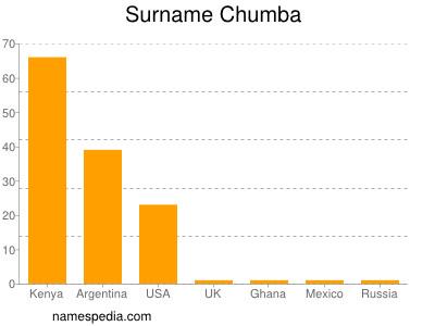 Surname Chumba