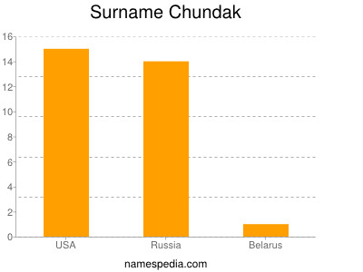 Surname Chundak