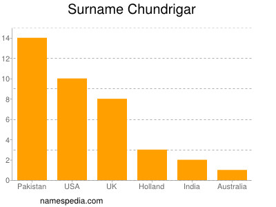 Surname Chundrigar