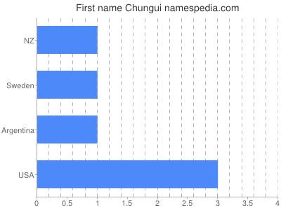 prenom Chungui