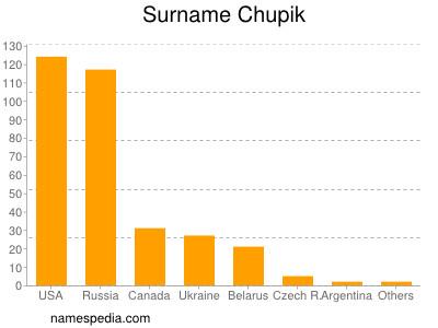 Surname Chupik