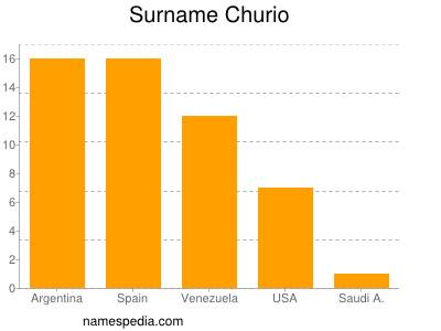 Surname Churio