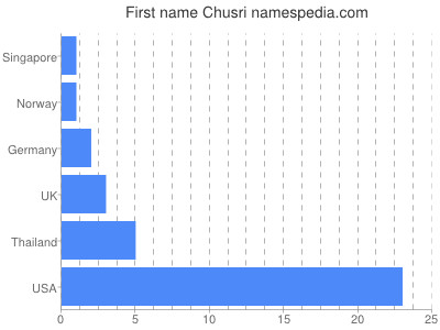 Given name Chusri