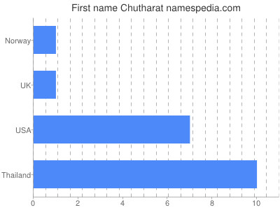 Given name Chutharat