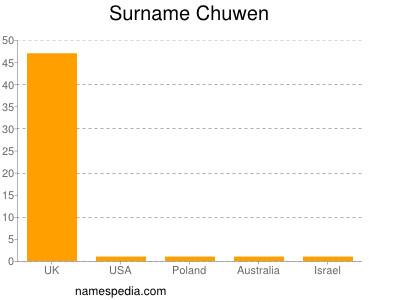 Surname Chuwen