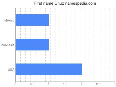 Given name Chuz