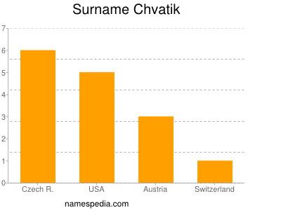 Surname Chvatik