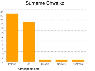 Surname Chwalko