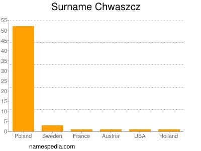 Surname Chwaszcz