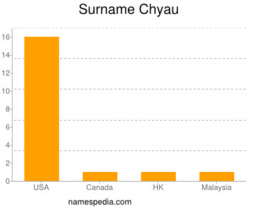 Surname Chyau