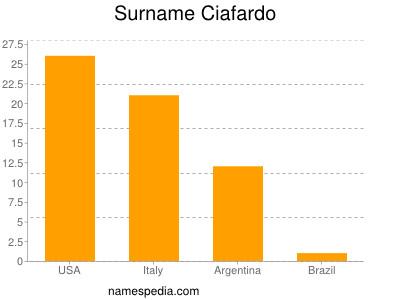Surname Ciafardo