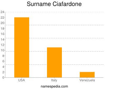 Surname Ciafardone
