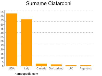 Surname Ciafardoni