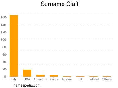 Surname Ciaffi