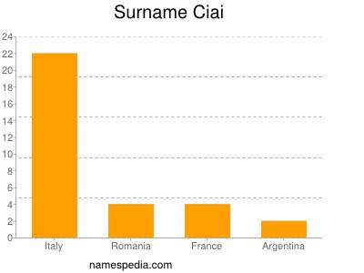 Surname Ciai