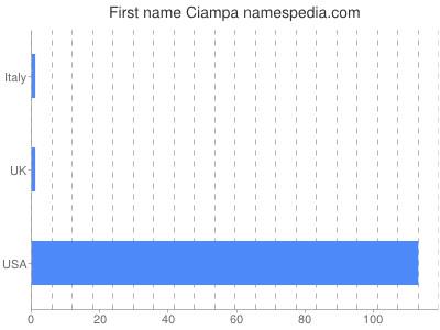 Given name Ciampa