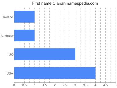Given name Cianan