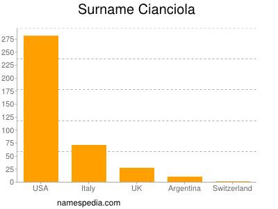 Surname Cianciola