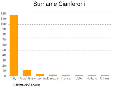 Surname Cianferoni
