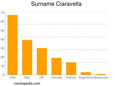 Surname Ciaravella