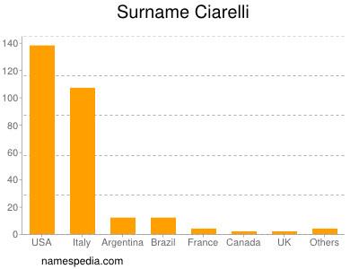 Surname Ciarelli