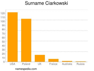 Surname Ciarkowski