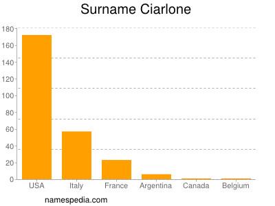Familiennamen Ciarlone