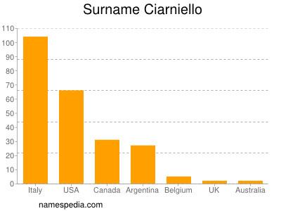 Surname Ciarniello