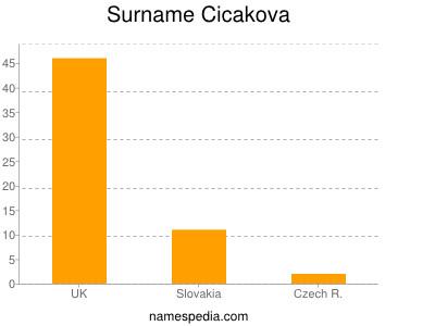 Surname Cicakova