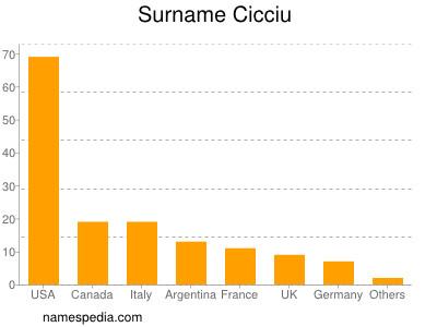 Surname Cicciu