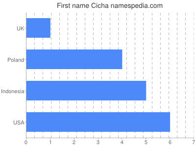 Given name Cicha