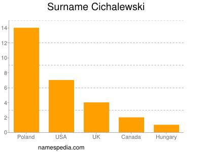 Surname Cichalewski