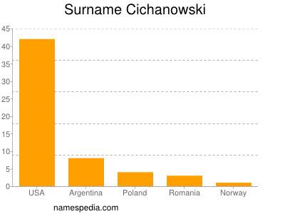 Surname Cichanowski