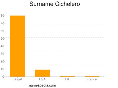 Surname Cichelero