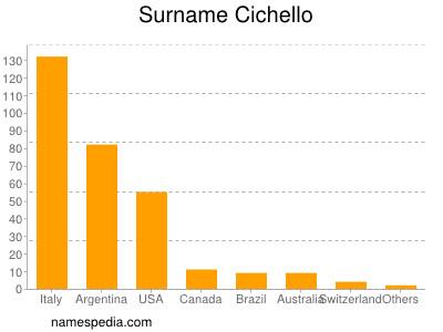 Surname Cichello