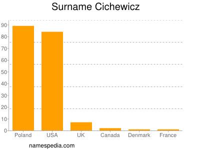Surname Cichewicz