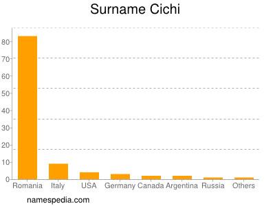 Surname Cichi