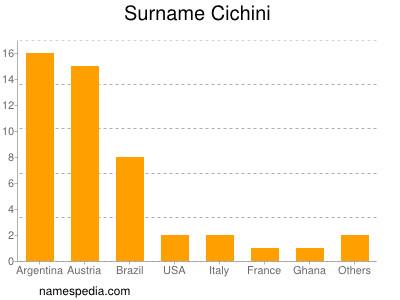 Surname Cichini