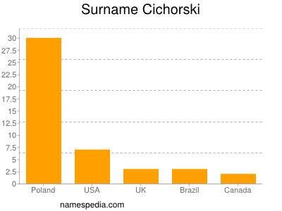 Surname Cichorski