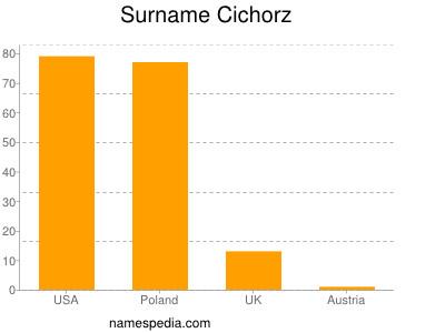 Surname Cichorz